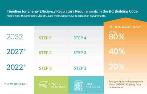 Timeline for energy efficiency regulatory requirements in the BC Building Code